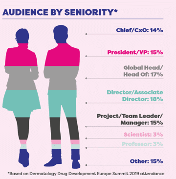Audience by seniority